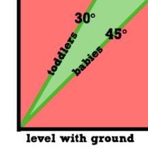 proper-angles1